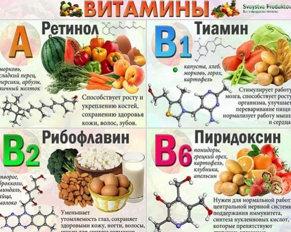 Питание при вегето-сосудистой дистонии