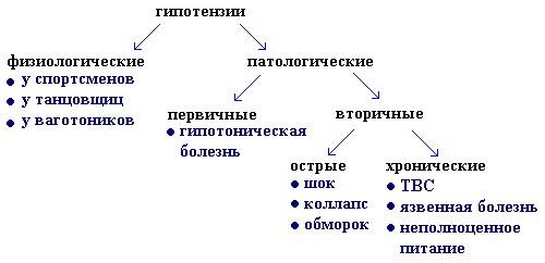 Классификация гипотоний