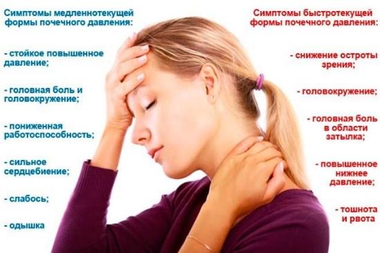 Симптомы почечного давления