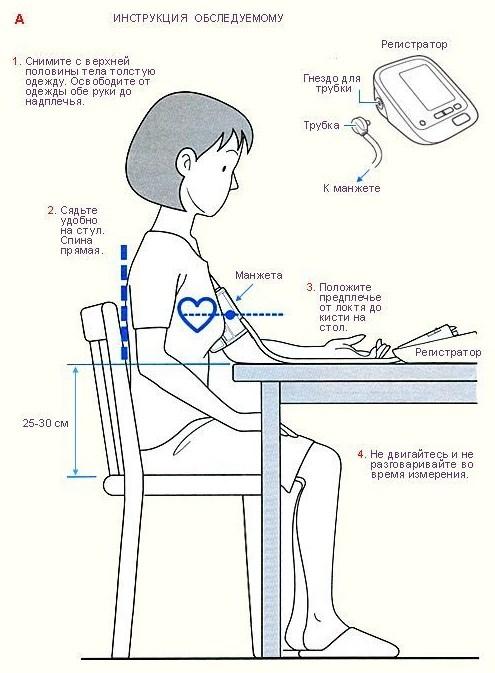 Инструкция по измерению АД