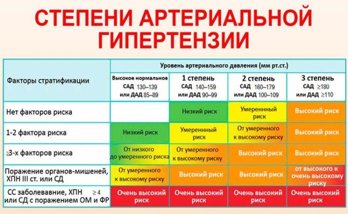 МКБ 10 - Гипертензивная [гипертоническая] болезнь с ...