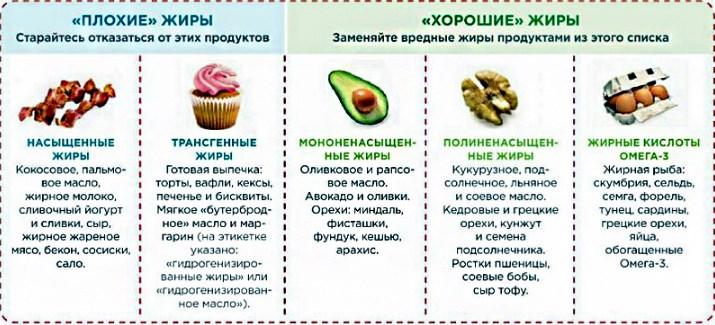 Правильные жиры при гипертонии