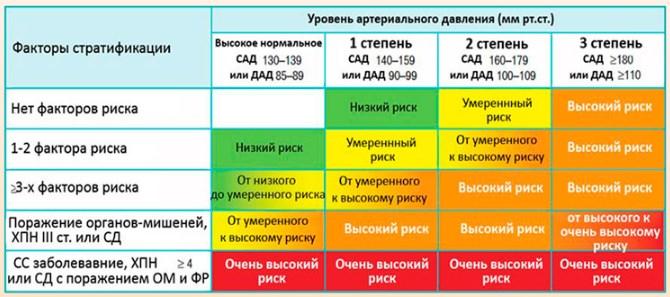 Группы риска по гипертонии