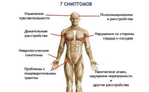 Симптомы вегето-сосудистой дистонии