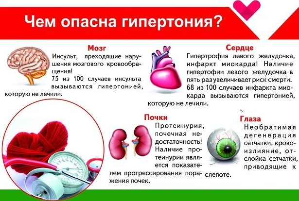 Опасность артериальной гипертензии
