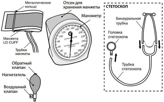 Устройство механического тонометра