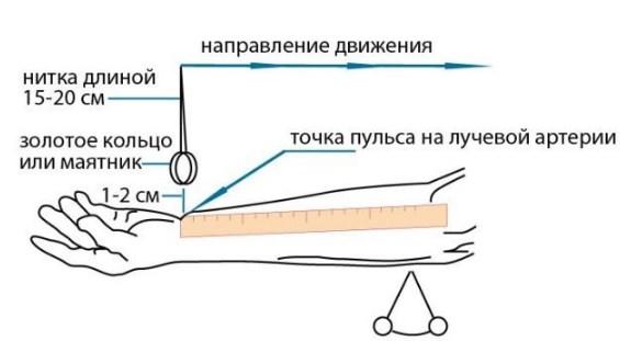 Измерение давления с помощью маятника