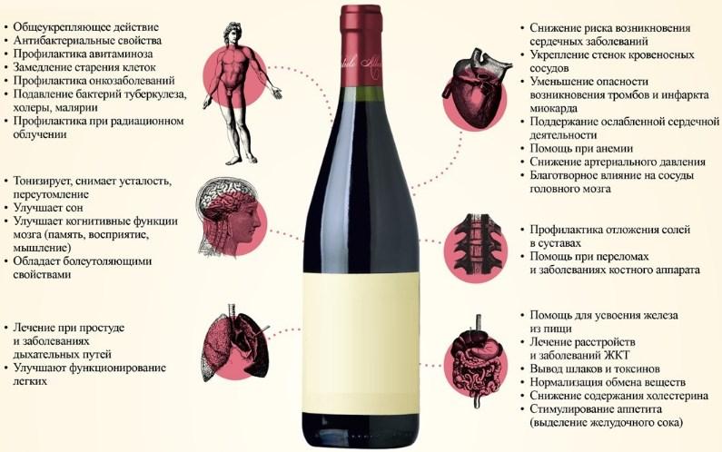 Как влияет вино на давление человека