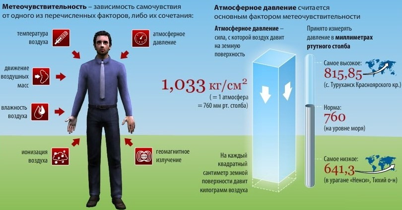 Изображение - Давление атмосферного столба на человека kakoe-atmosfernoe-davlenie-schitaetsya-normalnym-3