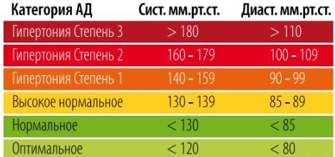 Изображение - Нижнее артериальное давление 100 nizhnee-davlenie-100-2