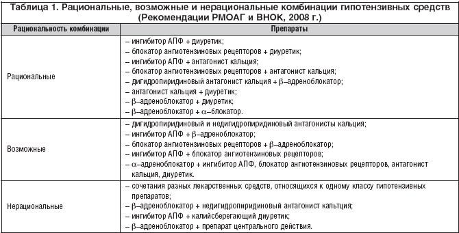 Изображение - Нижнее артериальное давление 100 nizhnee-davlenie-100-8