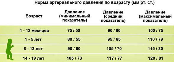 Показатели нормального давления у подростков в 14