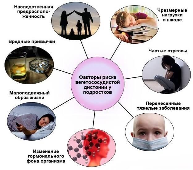 Факторы риска вегетососудистой дистонии у подростков