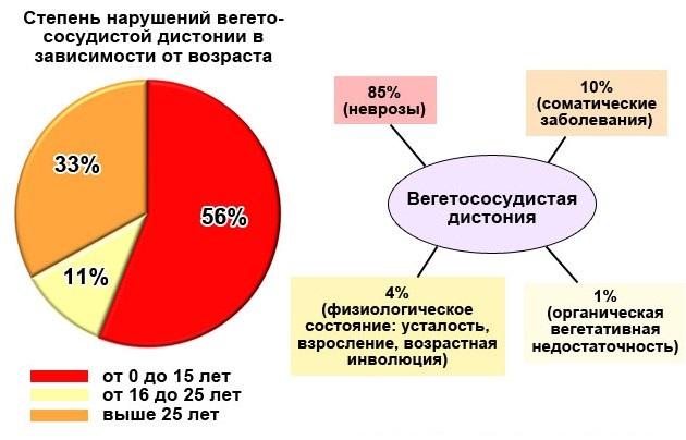 Степень нарушений вегето-сосудистой дистонии в зависимости от возраста