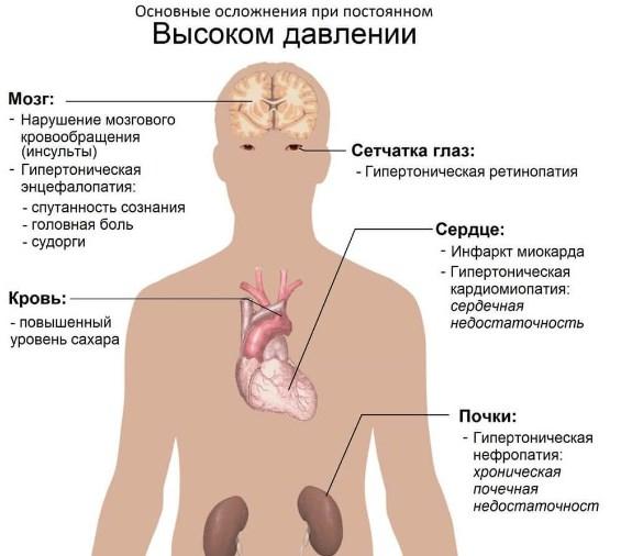 Изображение - Поднялось давление и пульс почему vysokij-puls-pri-vysokom-davlenii-4