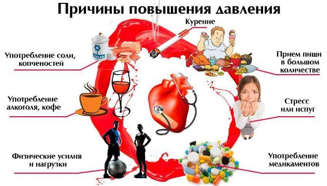 Основные причины повышения артериального давления