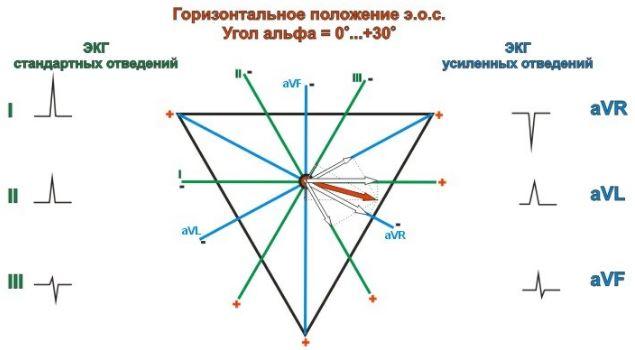 Горизонтальное положение ЭОС