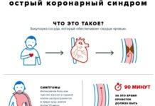 Острый коронарный синдром (ОКС)
