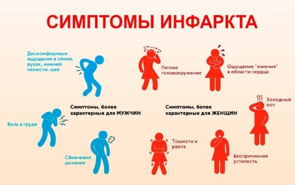 Что такое микроинфаркт, его симптомы, лечение и прогноз